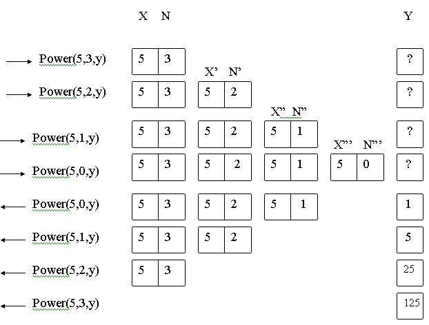 состояние памяти при рекурсии